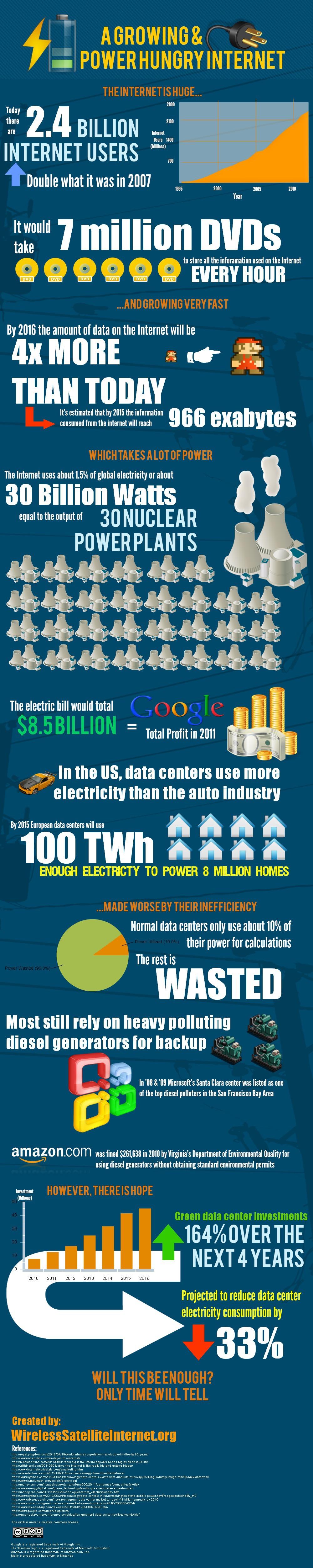 La consommation d'Internet