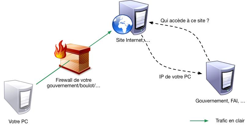 Navigation sans VPN