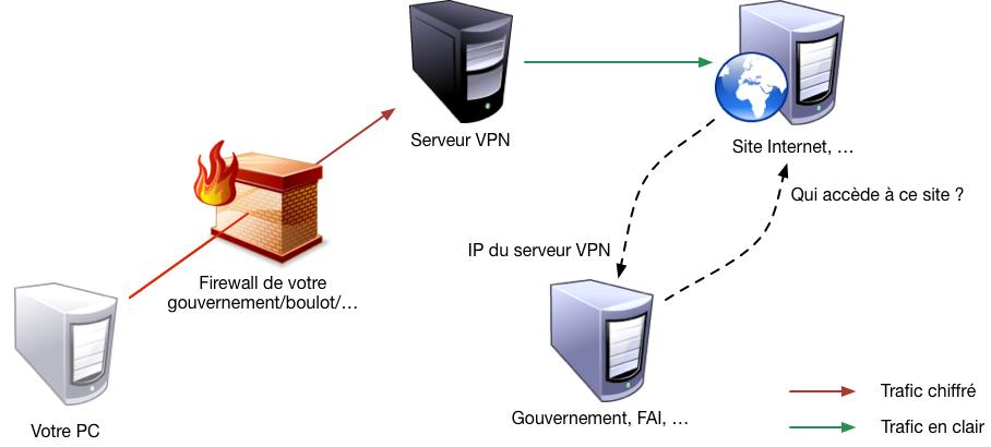 Navigation avec VPN