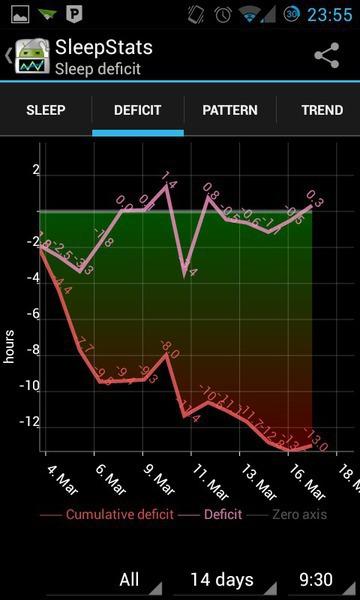 Graphique du déficit de sommeil